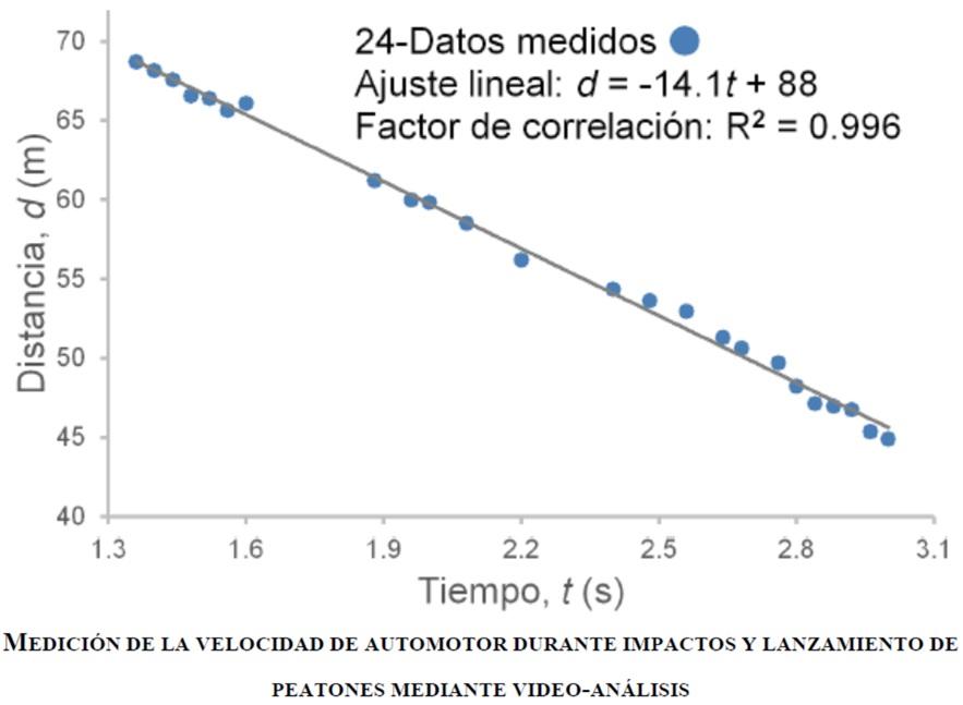 Artículo original de la LCF: Medición de la velocidad de automotor durante impactos y lanzamiento de peatones mediante video-análisis, en la Gaceta Internacional de Ciencia Forense.